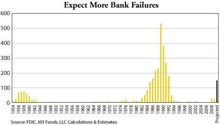 Bank Failures Are Increasing