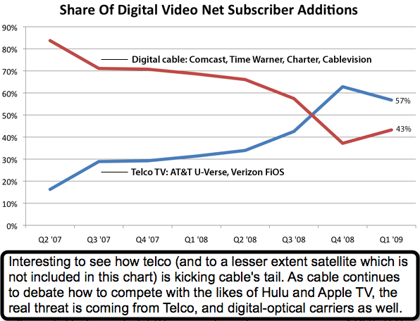 Digital Cable vs Telco TV