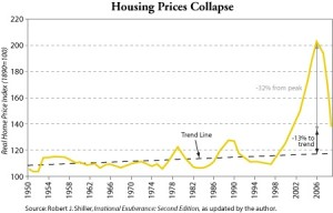 Housing Has Further To Fall