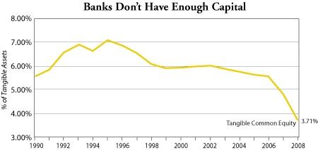 Not Enough Capital