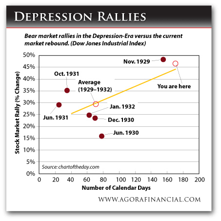 Depression Stock Market Rallies