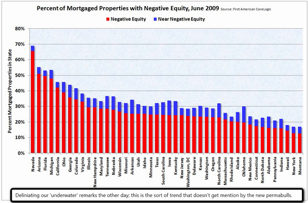 Mortaged Properties With Negative Equity State-by-State