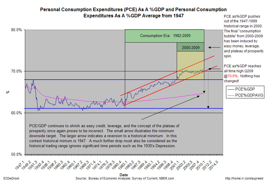 Personal-Consumption-Expenditures