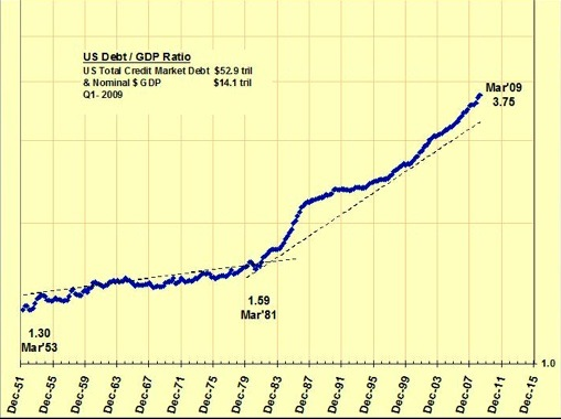 U S Debt-GDP Ratio