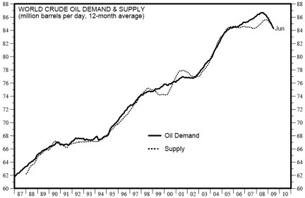 World Oil Demand and Supply