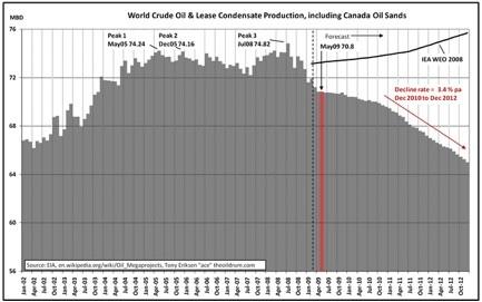 World Peak Oil Production