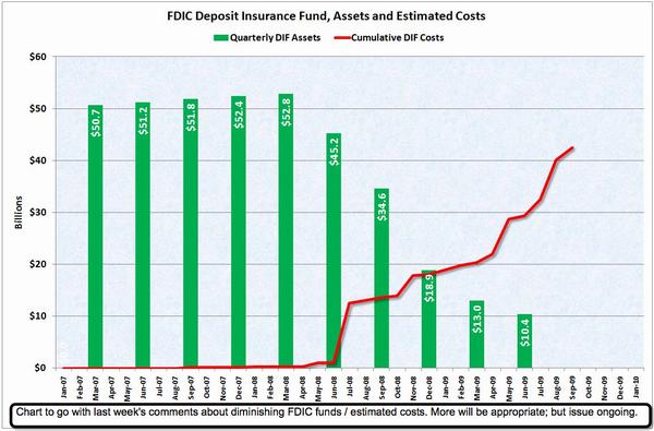 FDIC Insurance Fund