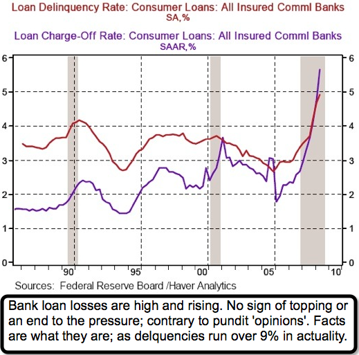 Loan Delinquency Rate