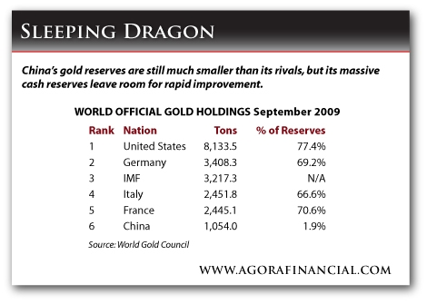 Official World Gold Holdings