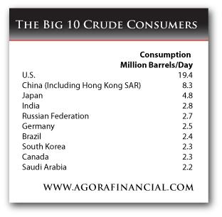 Top Ten Oil Consumers