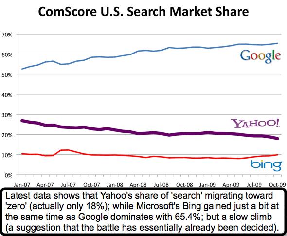 Dot Com Market