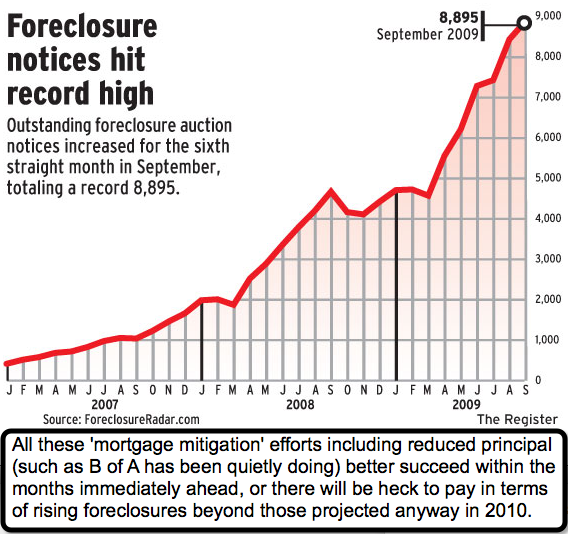 Foreclosure Notices