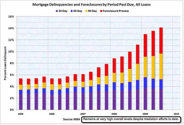 Mortgage Delinquences