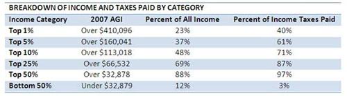 Breakdown Of Income
