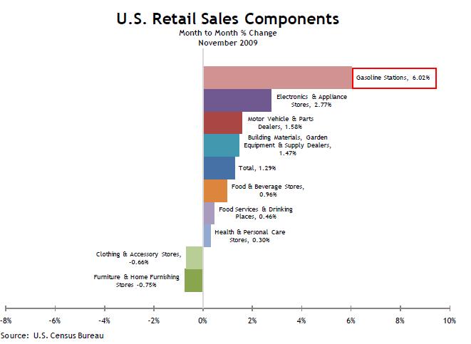 Retail Sales Components