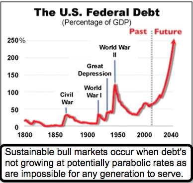 U S Federal Debt