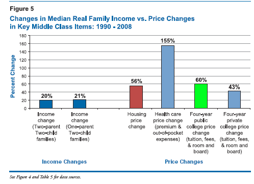 Changes In Median Real Famil Income