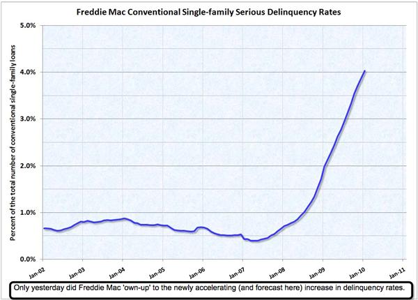 Frddie Mac Delinquency Rates
