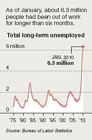 Long Term Unemployed