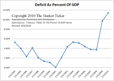 Deficit-Percent GDP