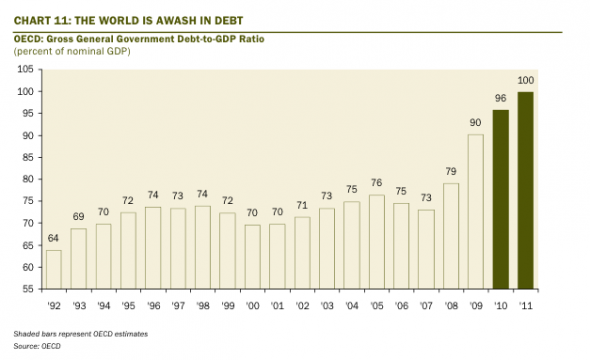 The Stated Truth World Debt Chart This Is Why The Years 2012