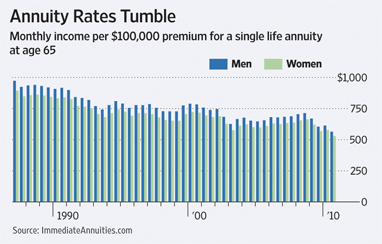 Annuityf Today S Annuity Rates