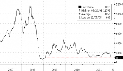 The Stated Truth Baltic Dry Index Drops To Lowest Levels Since January 2009
