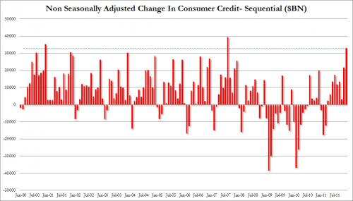 outlet boutique classic excellent quality The Stated Truth » Consumer Credit Soars By Third Highest Ever