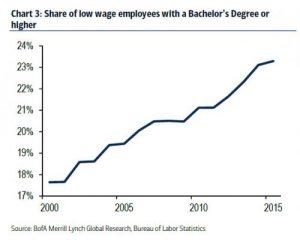 Low Wage Employment