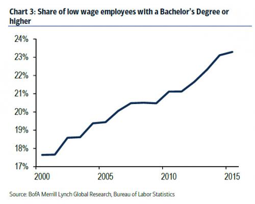 Low Wage Employment