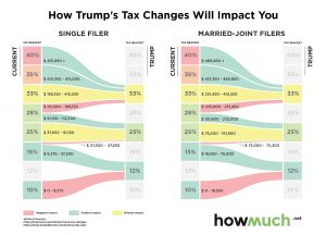 trump-proposed-tax-changes-for-2017