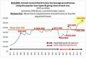 annual-income-to-buy-house