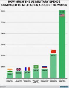 military-budget