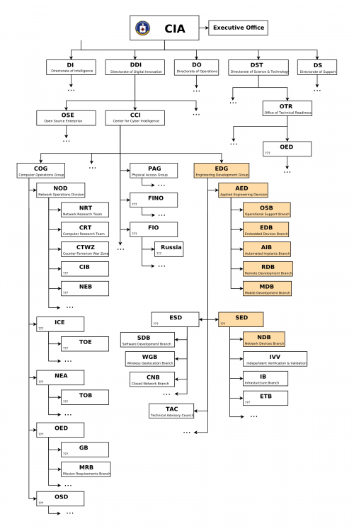 Org chart CIA_0