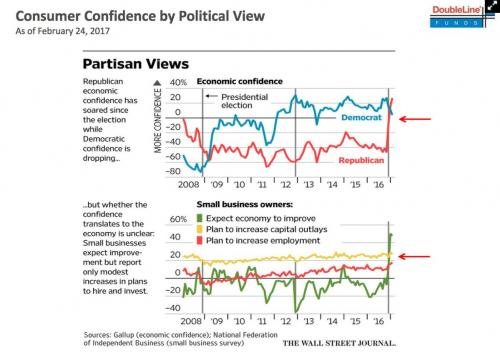 Political Confidence Levels