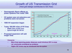 Growth of Electric Grid
