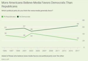Media Favoratism