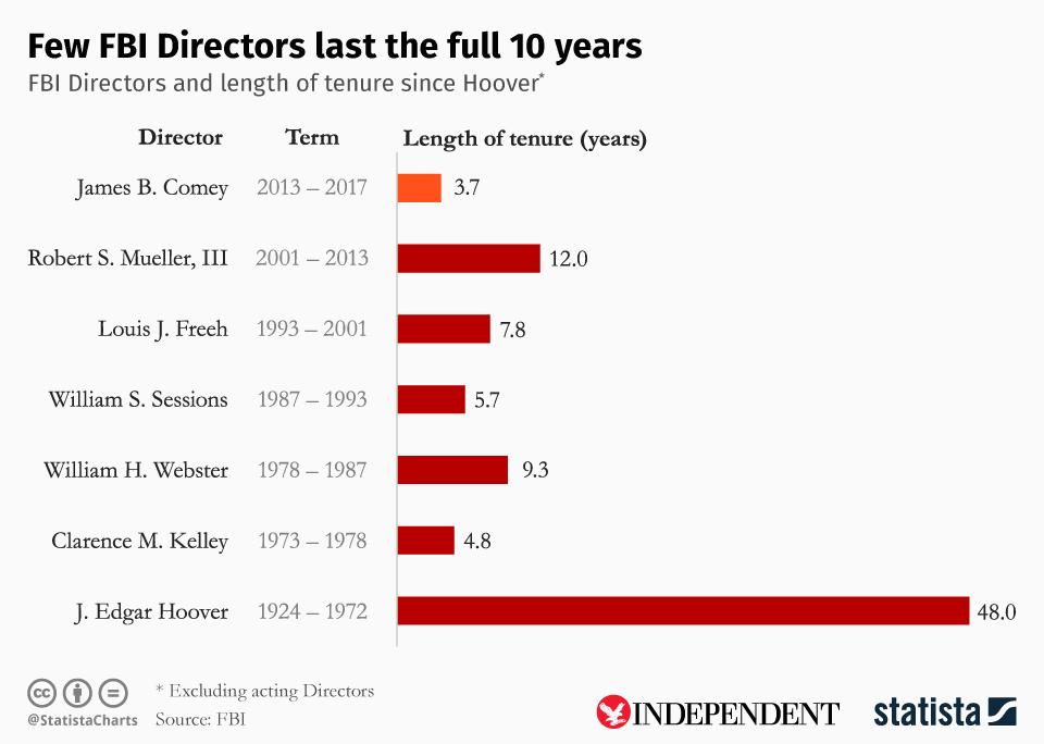 FBI Directors Longgivity