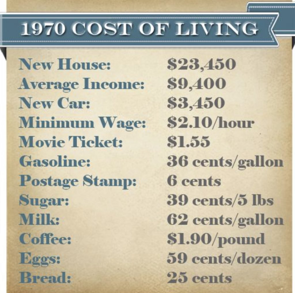 1970 Cost of Living