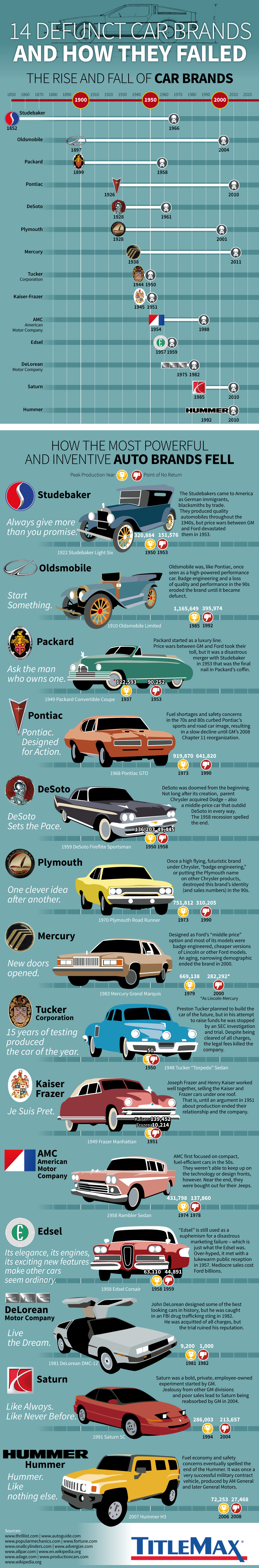 Car Brands That Died