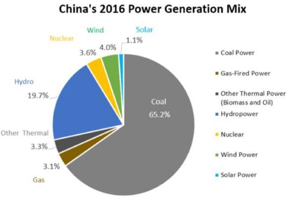 China Power 2017