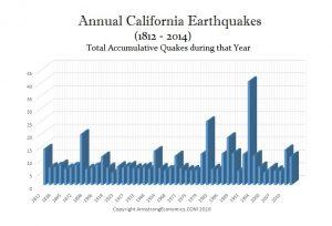 California-Earthquakes-1812-2014