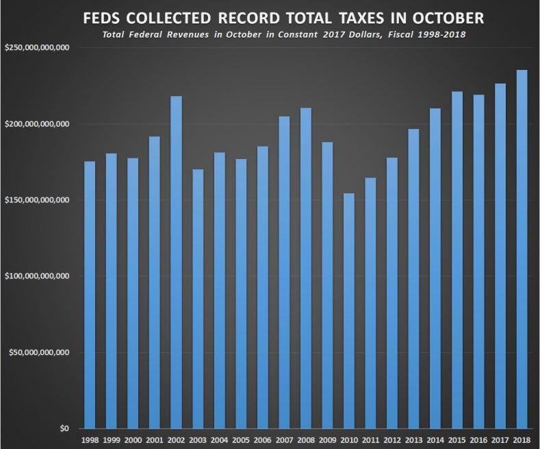 Record Taxes