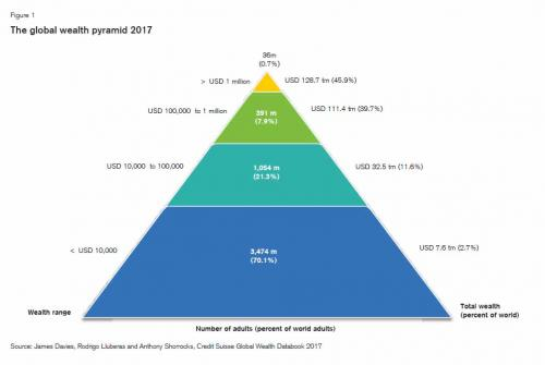 Wealth Pyramid 2017