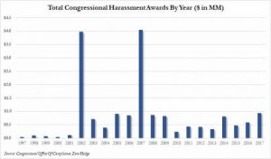congressional harassment payouts