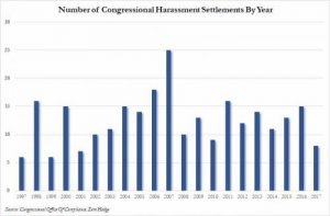 congressional harassment settlements
