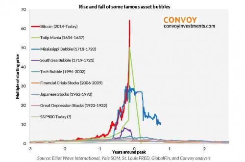 bitcoin bubble biggest ever