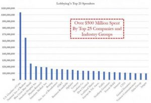 Lobby Group