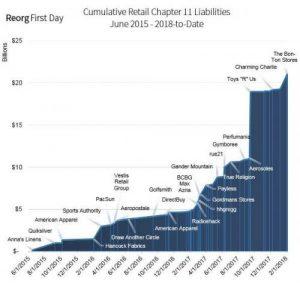 Retail Bankruptcies Since 2015