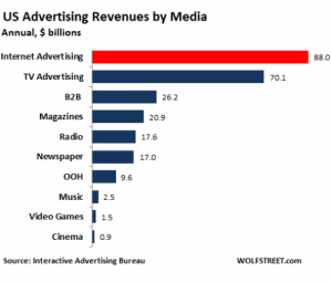 US-internet-advertising-v-other-media